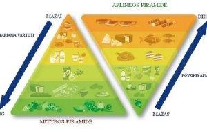 Nauja sveikos mitybos piramidė